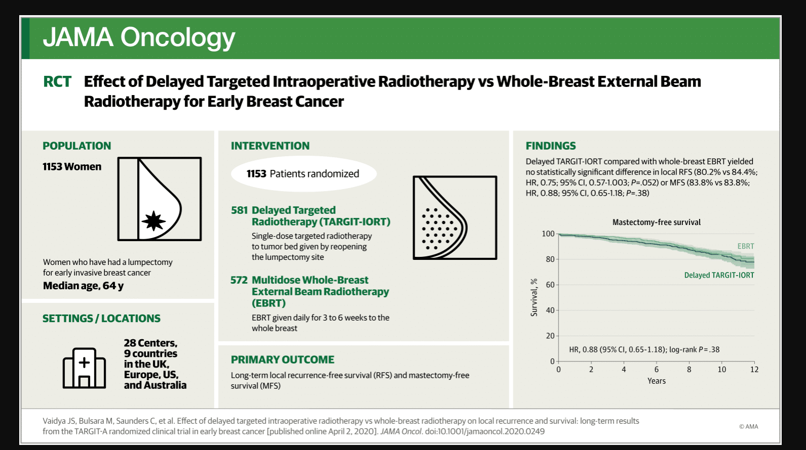 ffect of Delayed Targeted Intraoperative Radiotherapy vs Whole-Breast Radiotherapy on Local Recurrence and Survival