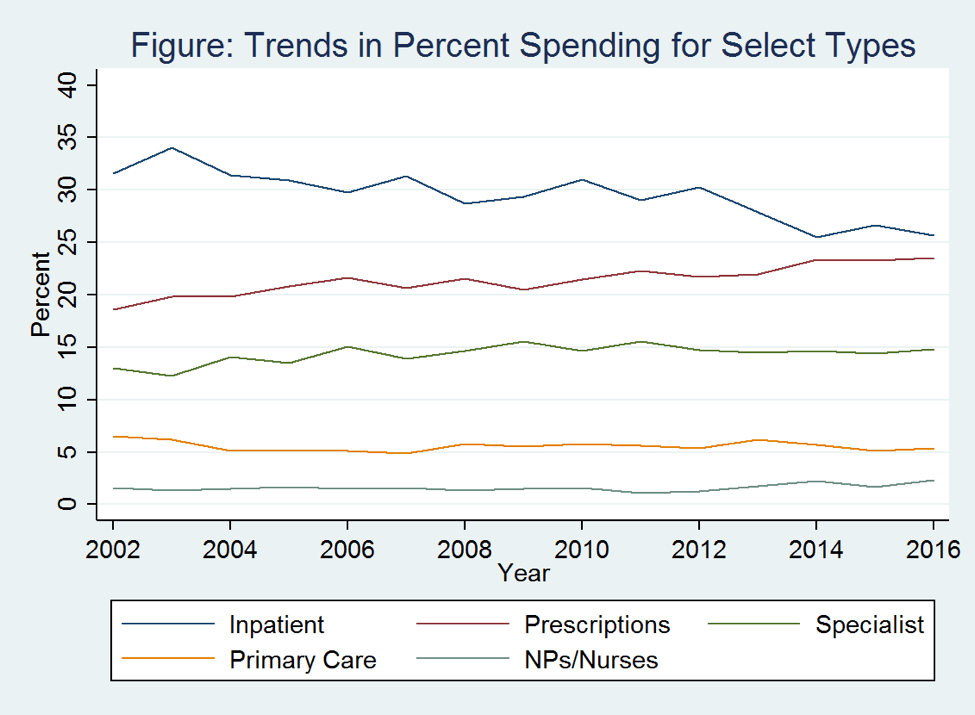 as total health expenditures have increased, primary care expenditure has remained relatively stable