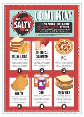 AHA Salty Six Foods