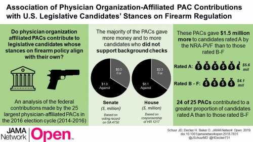 Association of Physician Organization–Affiliated Political Action Committee Contributions With US House of Representatives and Senate Candidates' Stances on Firearm Regulation