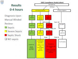 SSRT-Compliance-Study-Cohort