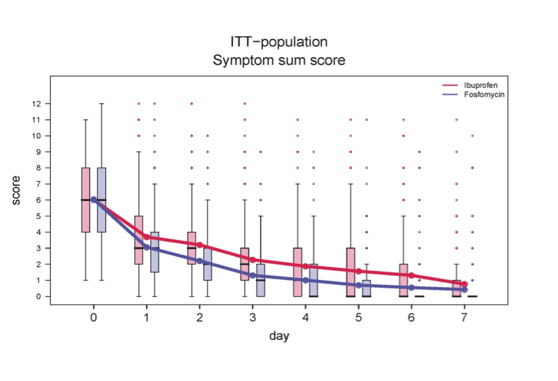 Figure 1: Symptom burden. Shown are symptom sum scores for dysuria, frequency/urgency, low abdominal pain from day 0 to 7 (range 0-12).