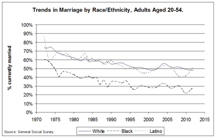 Trends in Marriage by Race and Ethnicity
