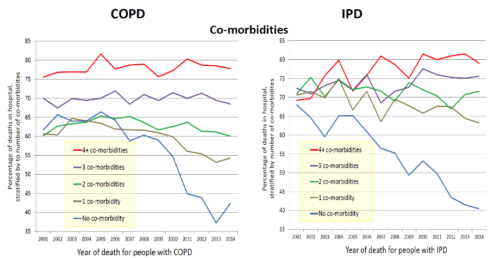 Which patients with advanced respiratory disease die in hospital?