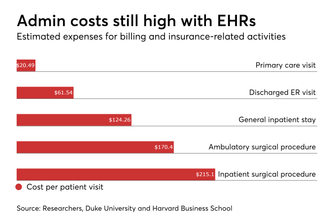 Administrative Costs Still High With EHRs